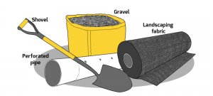 Supplies needed for a french drain