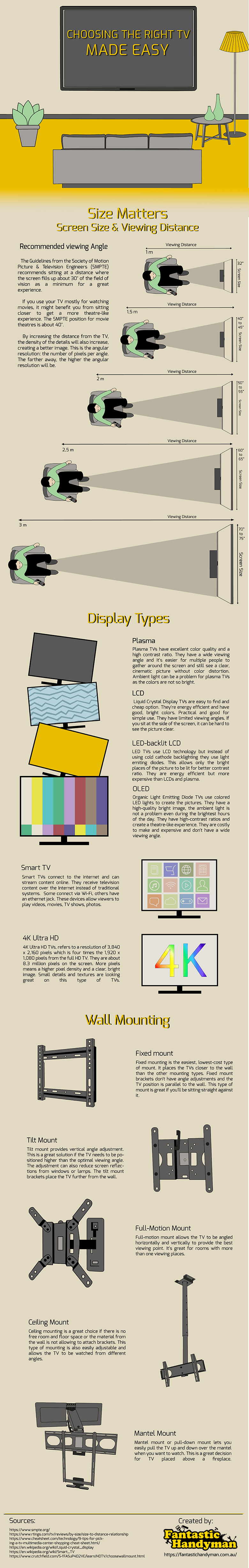 how to choose a TV for you infographic