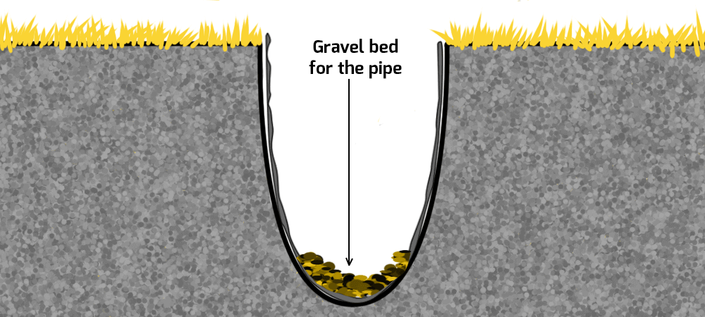 Gravel bed for the french drain.